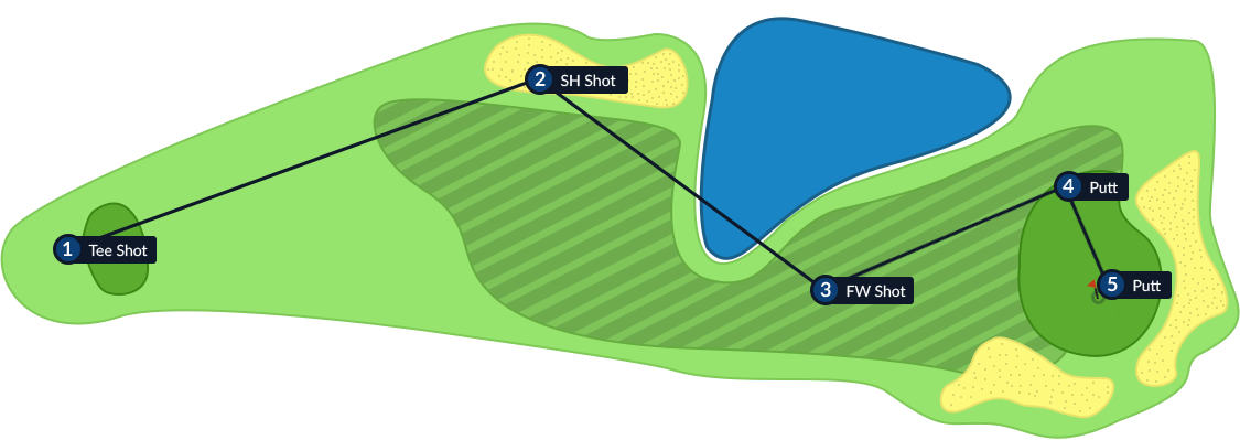 Top Down View of Course With Shot Data